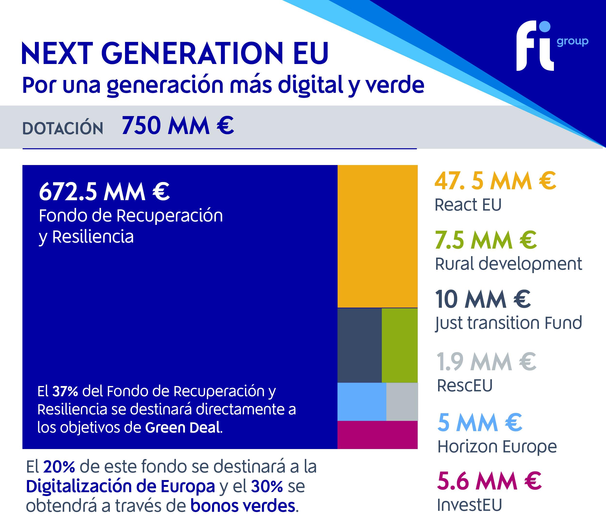 Ayuda europea NEXT Generation EU 750.000 millones euros